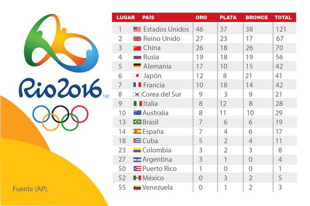 Medallero Olimpiadas Río 2016