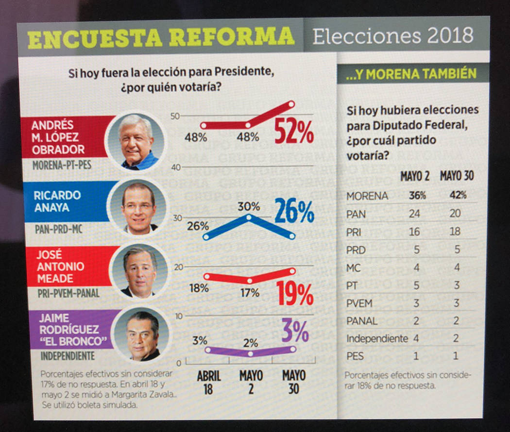 La encuesta del periódico Reforma, de México, del 30 de mayo del 2018. Foto Valdemar González / El Tiempo - Contribuidor.