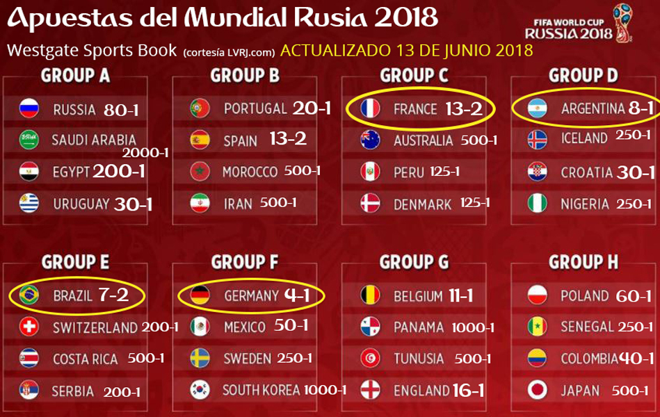 World-Cup-2018-Group-Betting actualizado