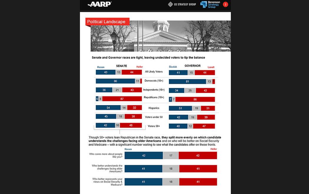 Imagen que muestra una encuesta reciente difundida por AARP, sobre las contiendas electorales en Nevada. [Cortesía]