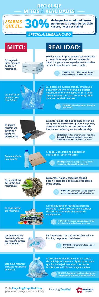 Gráfica que muestra los mitos y realidades del reciclaje. [Foto Republic Services]