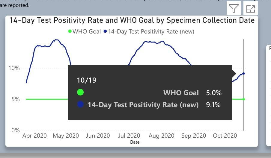 Una captura de pantalla del portal de datos de COVID-19 de Nevada Health Response.